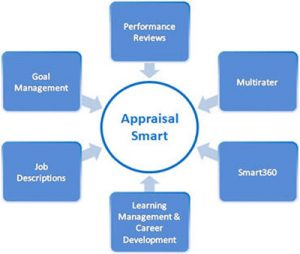 Smart Employee performanceAppraisal