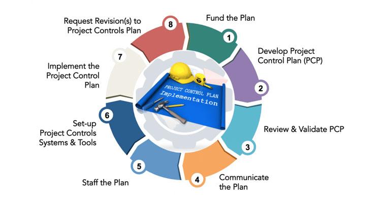 Project-Implementation-Plan